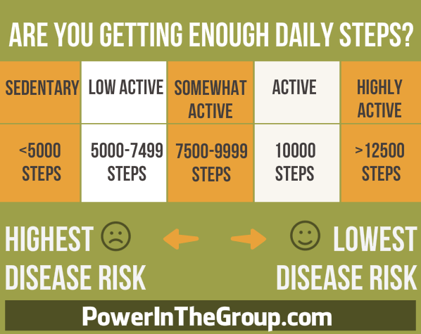 Prediabetes, Insulin Resistance, Type 2 Diabetes Prevention, Fitbit, 10000 steps/day, PowerInTheGroup.com, infographic