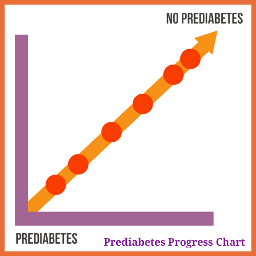 Prediabetes Zoom Out